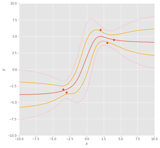 Function space plot for LMC method